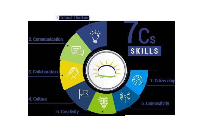 7C-Skills
