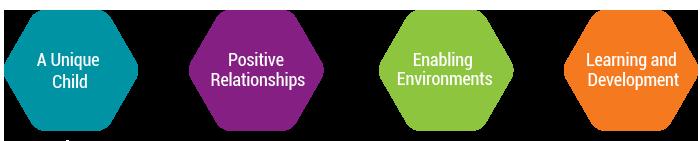 EyFs-Diagram